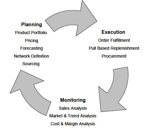 Planning flow